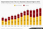 Immigration Reform 2014 News & Report: U.S. Deported Record Number of Immigrants in 2013